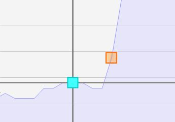 Chaque forme représente un événement. Le clic sur le carré peut ouvrir une fenêtre de détail ou un traitement
