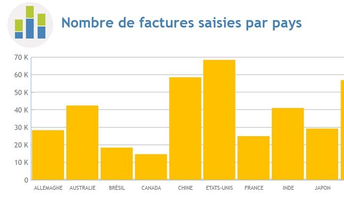 Nombre de factures saisies par pays