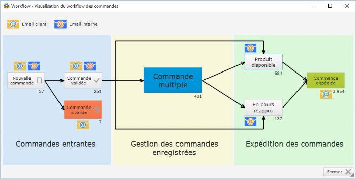 Un workflow de processus de traitement de commande