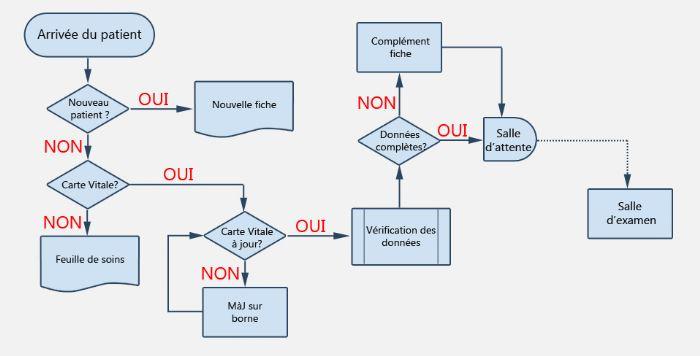 Créer et faire évoluer des workflow est facile en version 21
