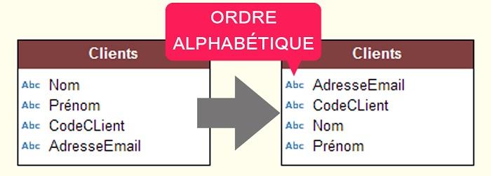 Rubriques affichées dans l'ordre alphabétique
